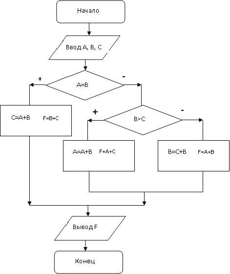 Решение задач блок схем по информатике решение сказочных задач в 4 классе