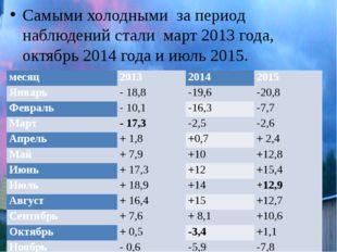 Самыми холодными за период наблюдений стали март 2013 года, октябрь 2014 года