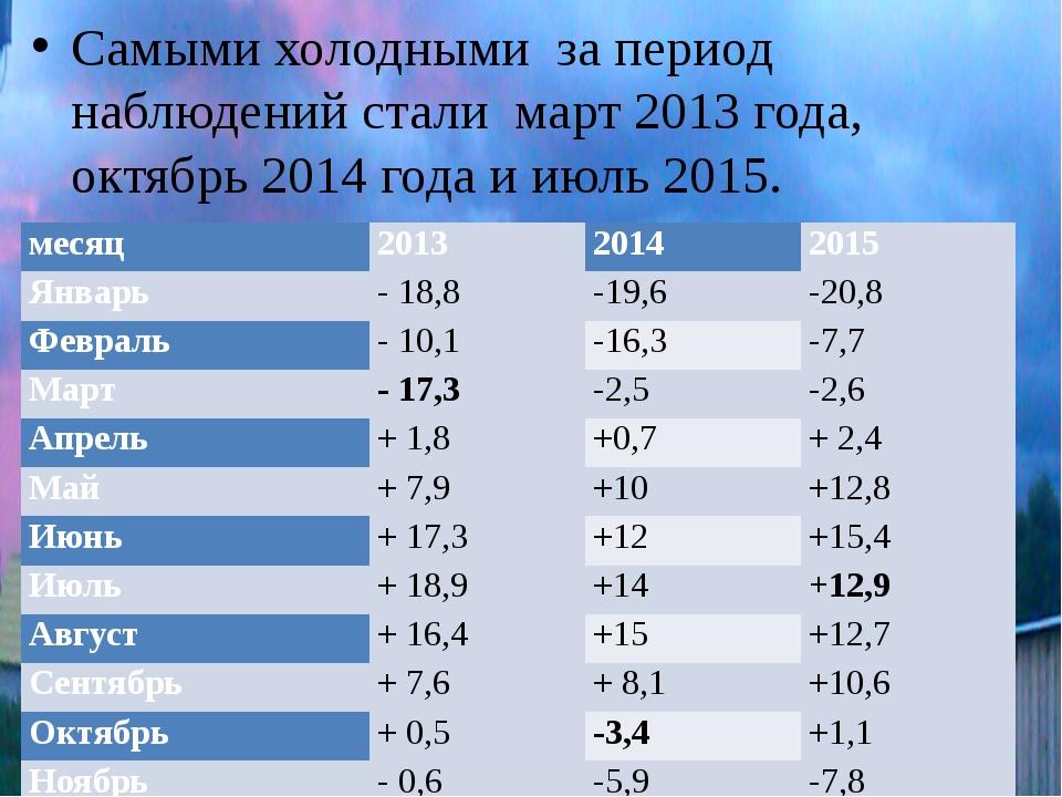 Самыми холодными за период наблюдений стали март 2013 года, октябрь 2014 года...