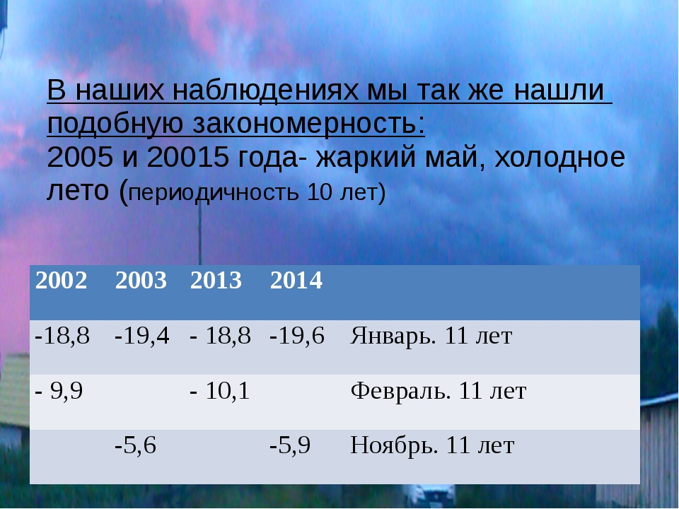 В наших наблюдениях мы так же нашли подобную закономерность: 2005 и 20015 год...