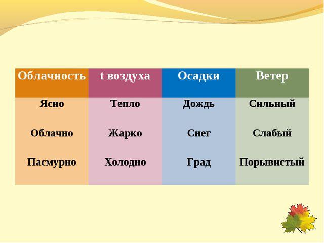 Облачностьt воздухаОсадкиВетер ЯсноТеплоДождьСильный ОблачноЖаркоСнег...