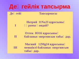 Деңгейлік тапсырма Деңгейі Тапсырмасы І Натрий11Na23ядросының құрамы қандай?
