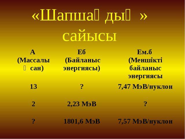 «Шапшаңдық » сайысы  А (Массалық сан) Еб (Байланыс энергиясы) Ем.б (Меншікт...