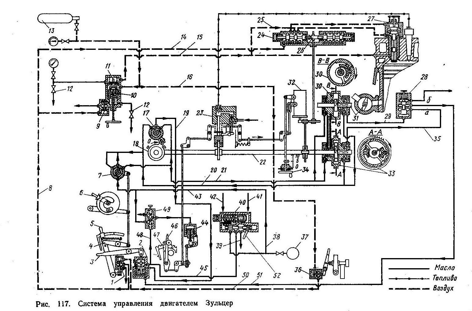 D:\AMИ\3 СЭУ\Kонспект СЭУ\52 Принципиальная схема управления двигателя Зульцер\Страницы из В.И.Возницкий К.Г.Чернявская Е.Г.Михеев Судовые ДВС 1979-.jpg