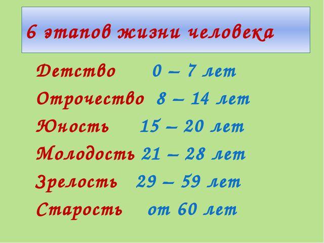 6 этапов жизни человека Детство 0 – 7 лет Отрочество 8 – 14 лет Юность 15 – 2...