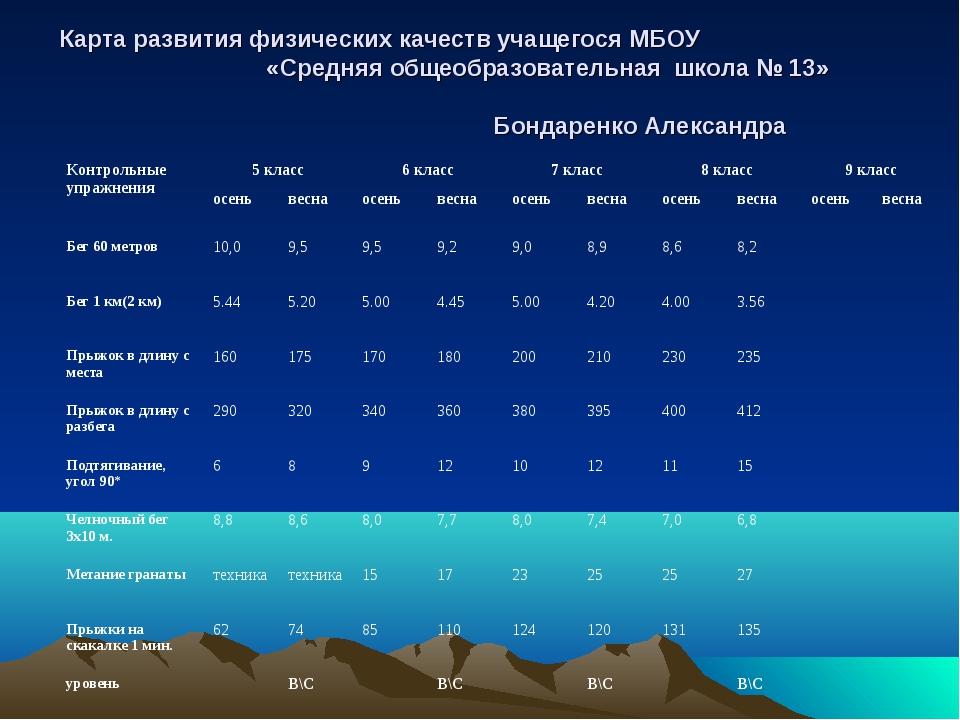 Карта развития физических качеств учащегося МБОУ «Средняя общеобразовательная...