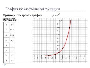 График показательной функции Пример: Построить график функции Решение: -3 0,