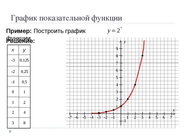 График показательной функции Пример: Построить график функции Решение: -3 0,...