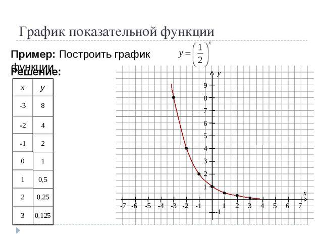 График показательной функции Пример: Построить график функции Решение: -3 8 -...