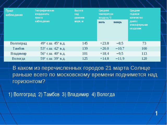 В каком из перечисленных городов 21 марта Солнце раньше всего по московскому...