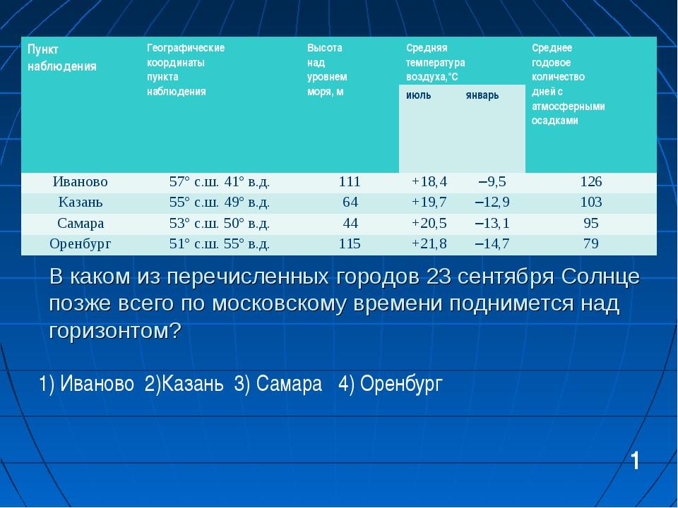 В каком из перечисленных городов 23 сентября Солнце позже всего по московском...