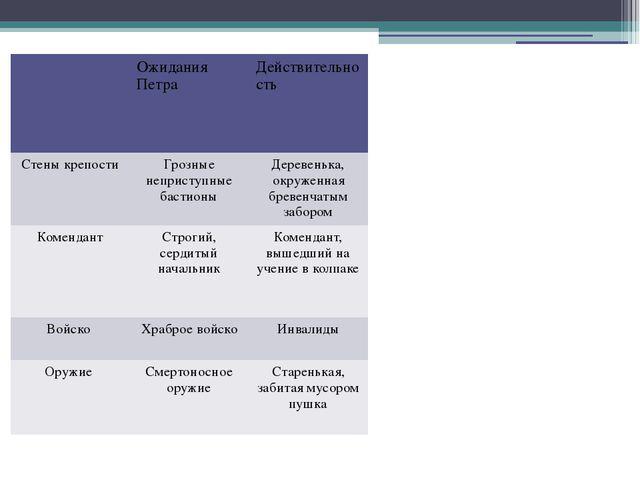 Ожидания Петра Действительность Стены крепости Грозные неприступные бастионы...