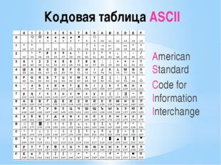 Кодовая таблица ASCII American Standard Code for Information Interchange