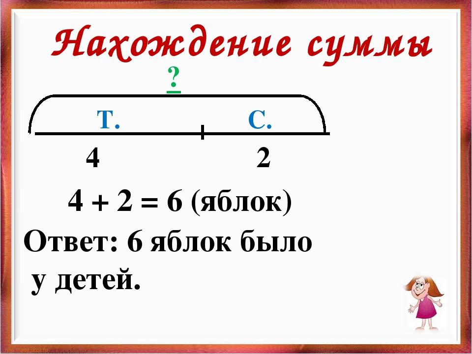 Т. С. ? 4 2 4 + 2 = 6 (яблок) Ответ: 6 яблок было у детей. Нахождение суммы