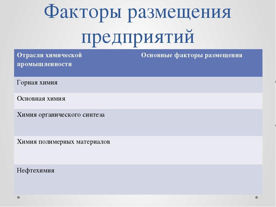 Факторы размещения предприятий Отраслихимической промышленности Основные факт...