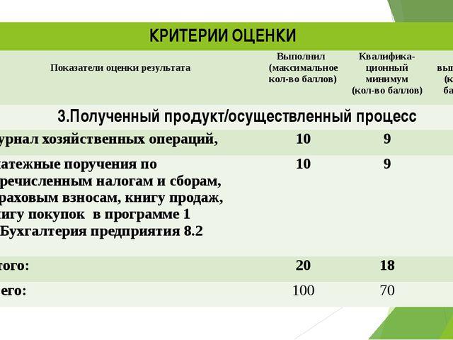 КРИТЕРИИ ОЦЕНКИ КРИТЕРИИ ОЦЕНКИ Показатели оценки результата Выполнил (максим...