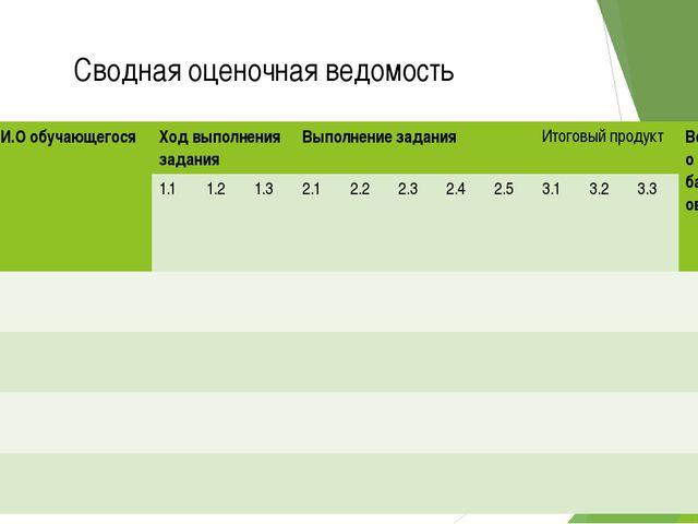Сводная оценочная ведомость №п/п Ф.И.О обучающегося Ходвыполнения задания Вып...