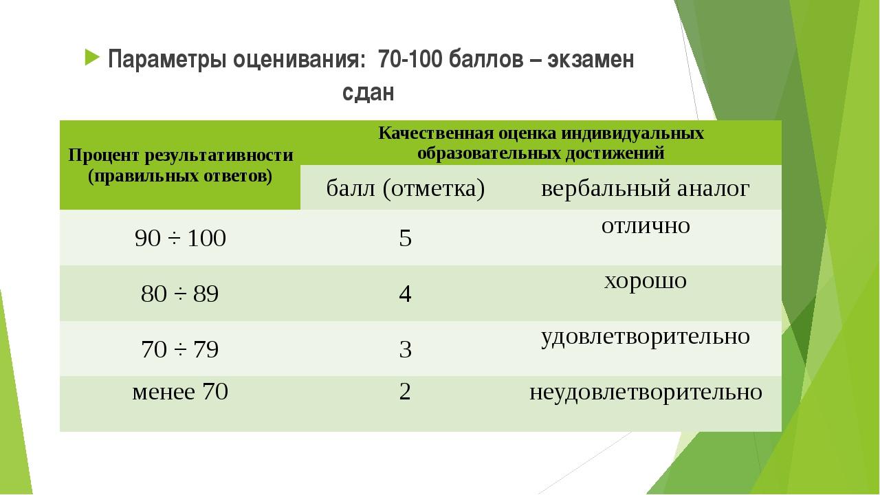 Параметры оценивания: 70-100 баллов – экзамен сдан Процент результативности (...