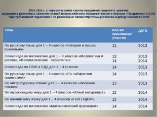 2013-2014 г. г. первоклассники смогли продемонстрировать уровень эрудиции в
