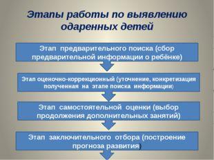 Этапы работы по выявлению одаренных детей Этап предварительного поиска (сбор