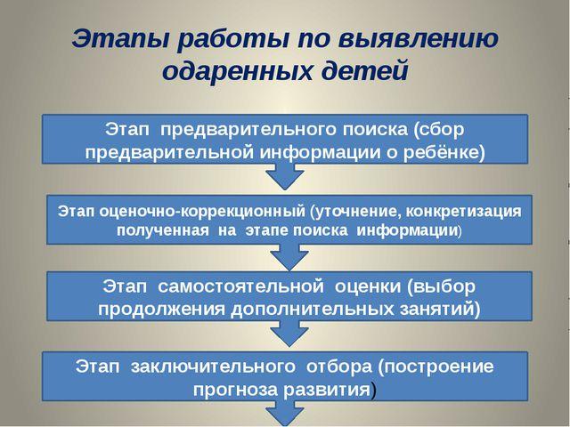 Этапы работы по выявлению одаренных детей Этап предварительного поиска (сбор...