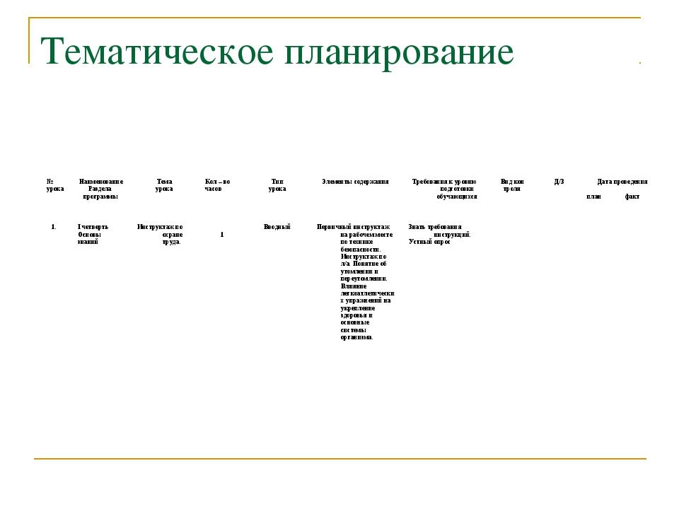 Тематическое планирование № урокаНаименование Раздела программыТема урокаК...