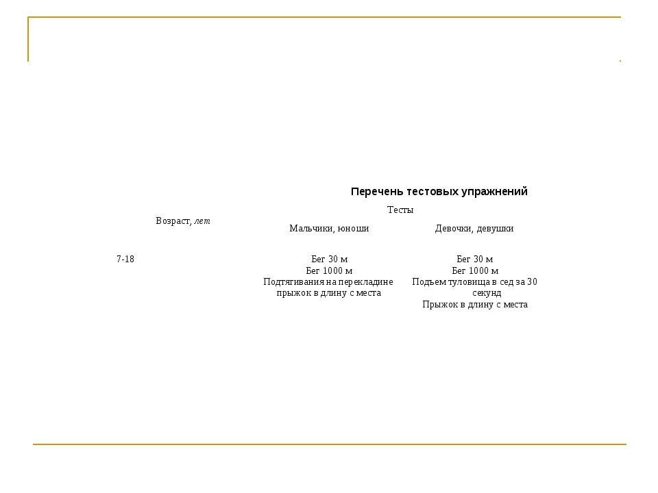 Перечень тестовых упражнений Возраст, летТесты  Мальчики, юношиДевочки, де...