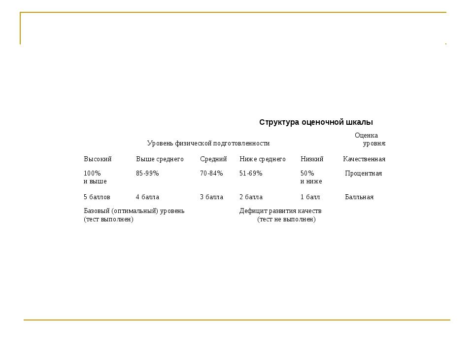 Структура оценочной шкалы Уровень физической подготовленностиОценка уровня:...