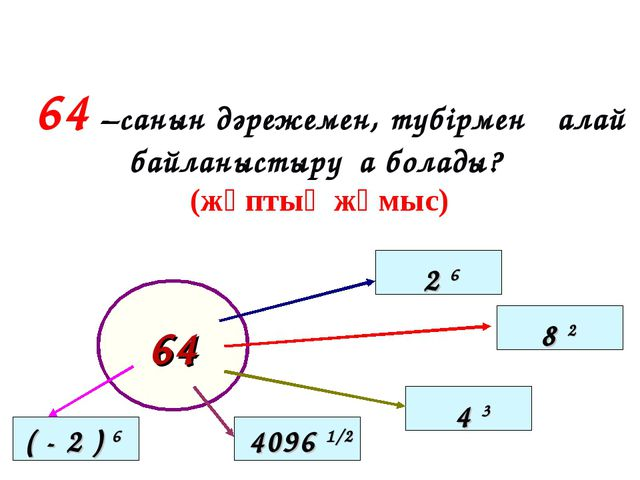 64 –cанын дәрежемен, түбірмен қалай байланыстыруға болады? (жұптық жұмыс) 64...