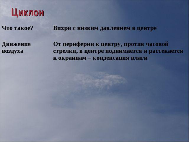 Циклон Что такое? Вихри с низким давлением в центре Движение воздухаОт пери...