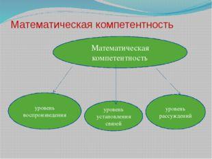 Математическая компетентность Математическая компетентность уровень воспроизв