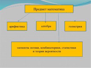 Предмет математика арифметика алгебра геометрия элементы логики, комбинатори