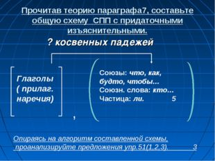 Прочитав теорию параграфа7, составьте общую схему СПП с придаточными изъяснит