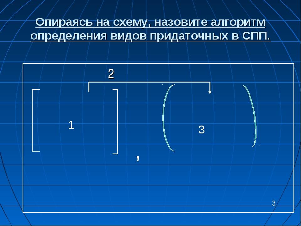 Опираясь на схему, назовите алгоритм определения видов придаточных в СПП. 2 1...