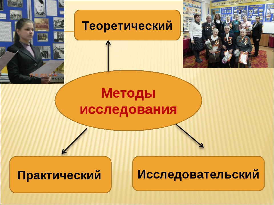 Методы исследования Теоретический Практический Исследовательский