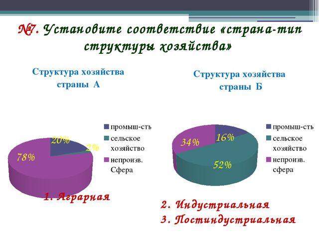 №7. Установите соответствие «страна-тип структуры хозяйства» 2% 2. Индустриал...