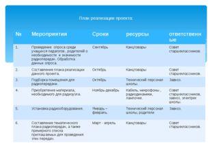 План реализации проекта: № Мероприятия Сроки ресурсы ответственные 1. Провед