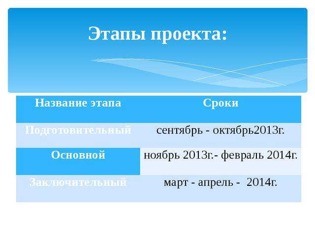 Этапы проекта: Название этапа Сроки Подготовительный сентябрь - октябрь2013г....