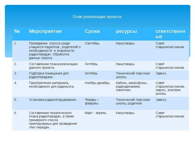 План реализации проекта: № Мероприятия Сроки ресурсы ответственные 1. Провед...