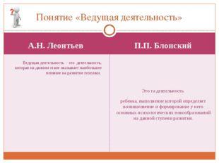 А.Н. Леонтьев П.П. Блонский Ведущая деятельность - это деятельность, которая