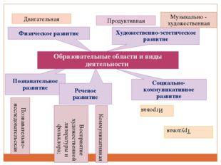 Познавательное развитие Образовательные области и виды деятельности Физическо