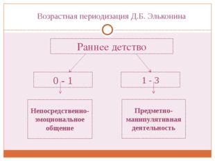 Раннее детство 0 -1 1 - 3 Предметно-манипулятивная деятельность Непосредстве