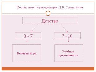 Детство 3 -7 7 - 10 Учебная деятельность Ролевая игра Возрастная периодизаци
