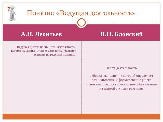 А.Н. Леонтьев П.П. Блонский Ведущая деятельность - это деятельность, которая...