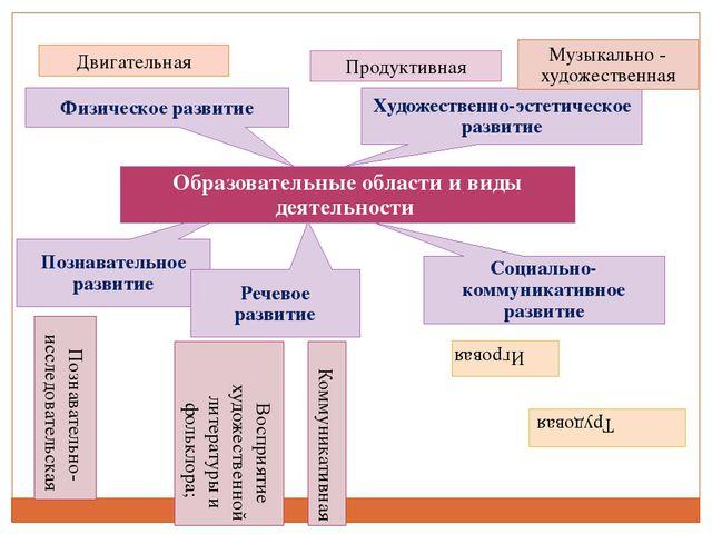 Познавательное развитие Образовательные области и виды деятельности Физическо...