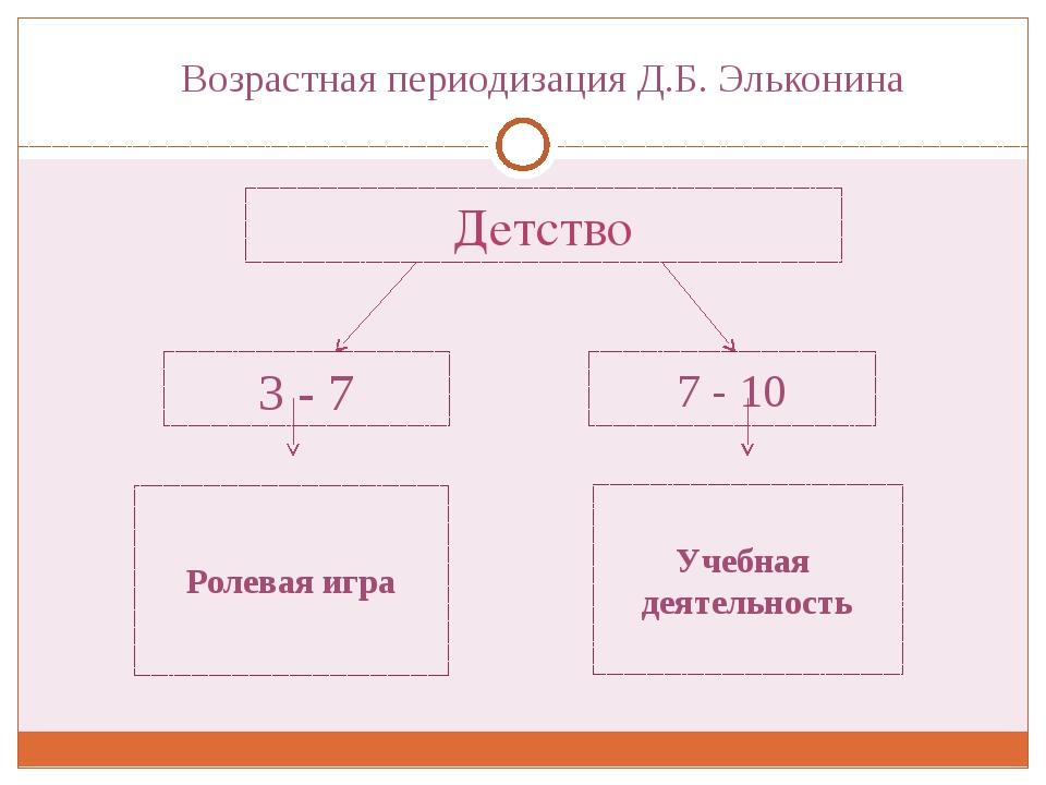 Детство 3 -7 7 - 10 Учебная деятельность Ролевая игра Возрастная периодизаци...
