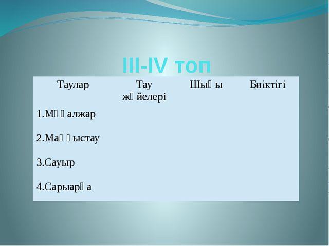 ІІІ-ІV топ Таулар Тау жүйелері Шыңы Биіктігі 1.Мұғалжар 2.Маңғыстау 3.Сауыр 4...
