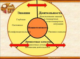 З - Знания Деятельность Личностные качества Глубокие Системные Полифункциона