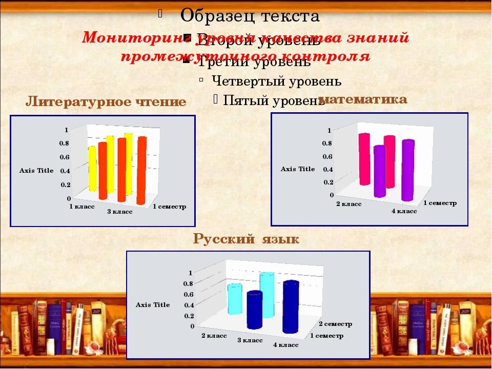 Мониторинг уровня качества знаний промежуточного контроля Литературное чтение...