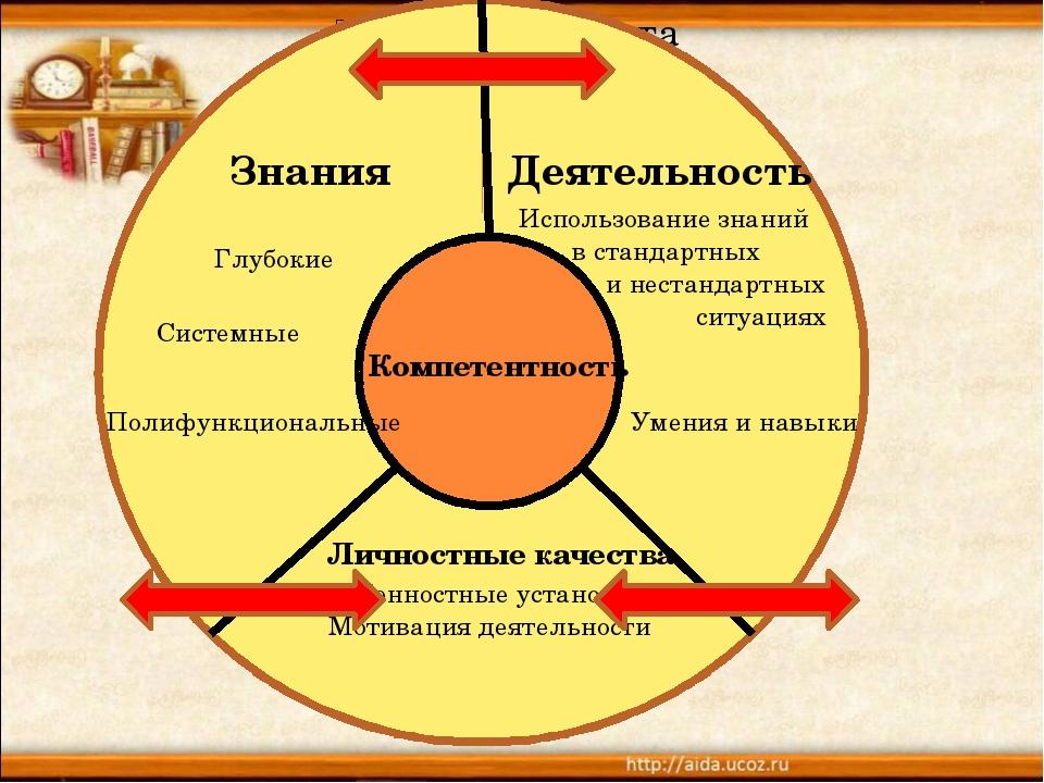З - Знания Деятельность Личностные качества Глубокие Системные Полифункциона...